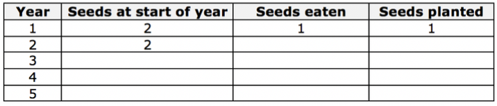 Table that shows: Year | Seeds at start of year | Seeds eaten | Seeds Planted