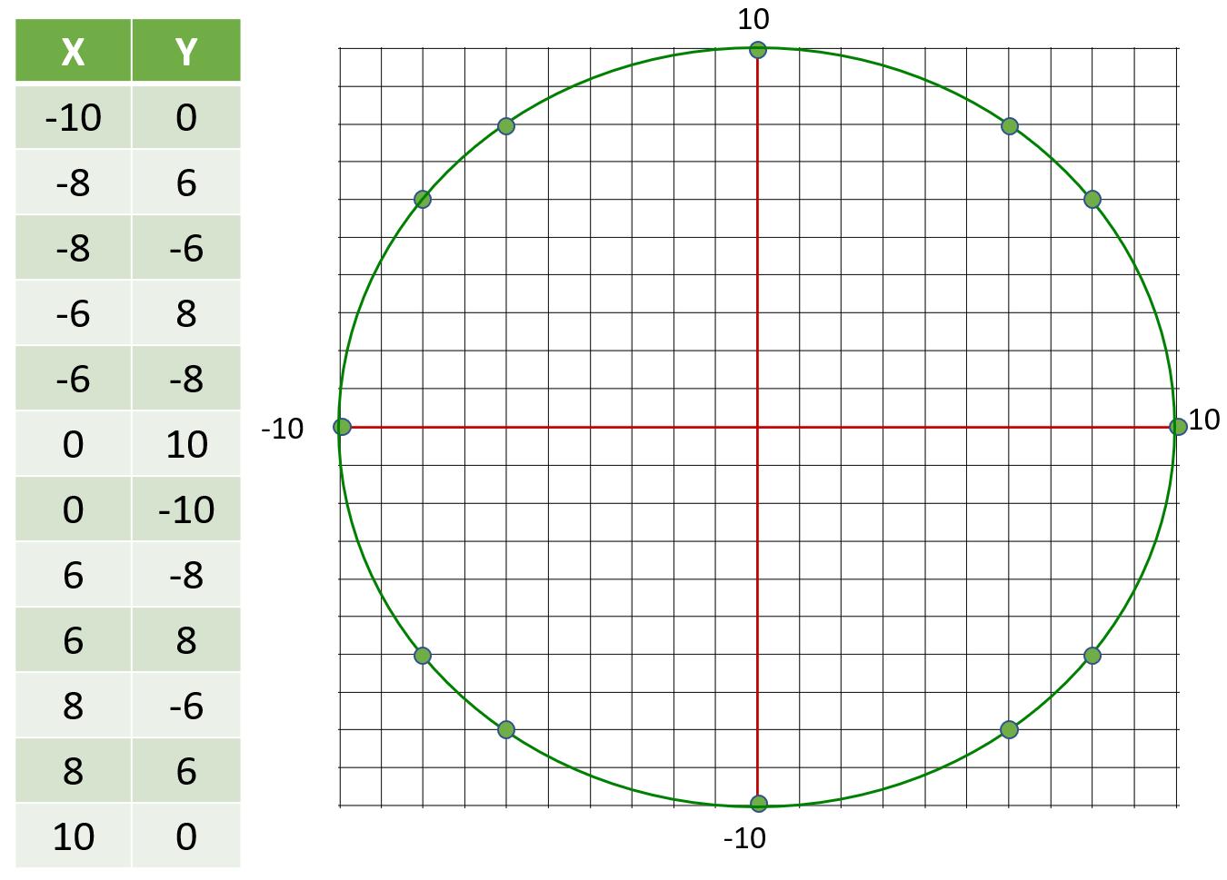 Circle 10 radius table of values and graph