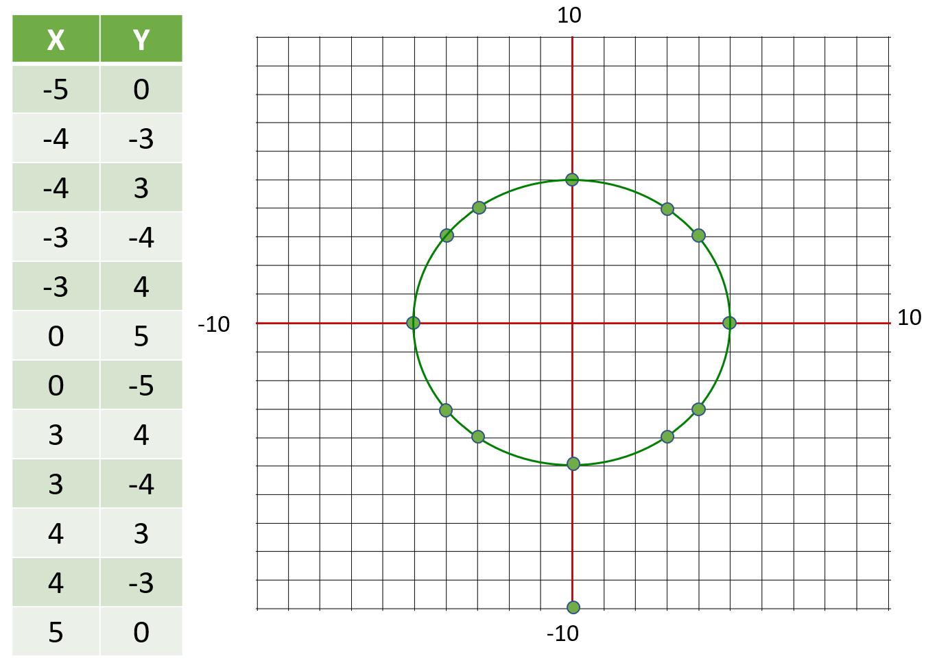 circle 5 radius table of values and graph