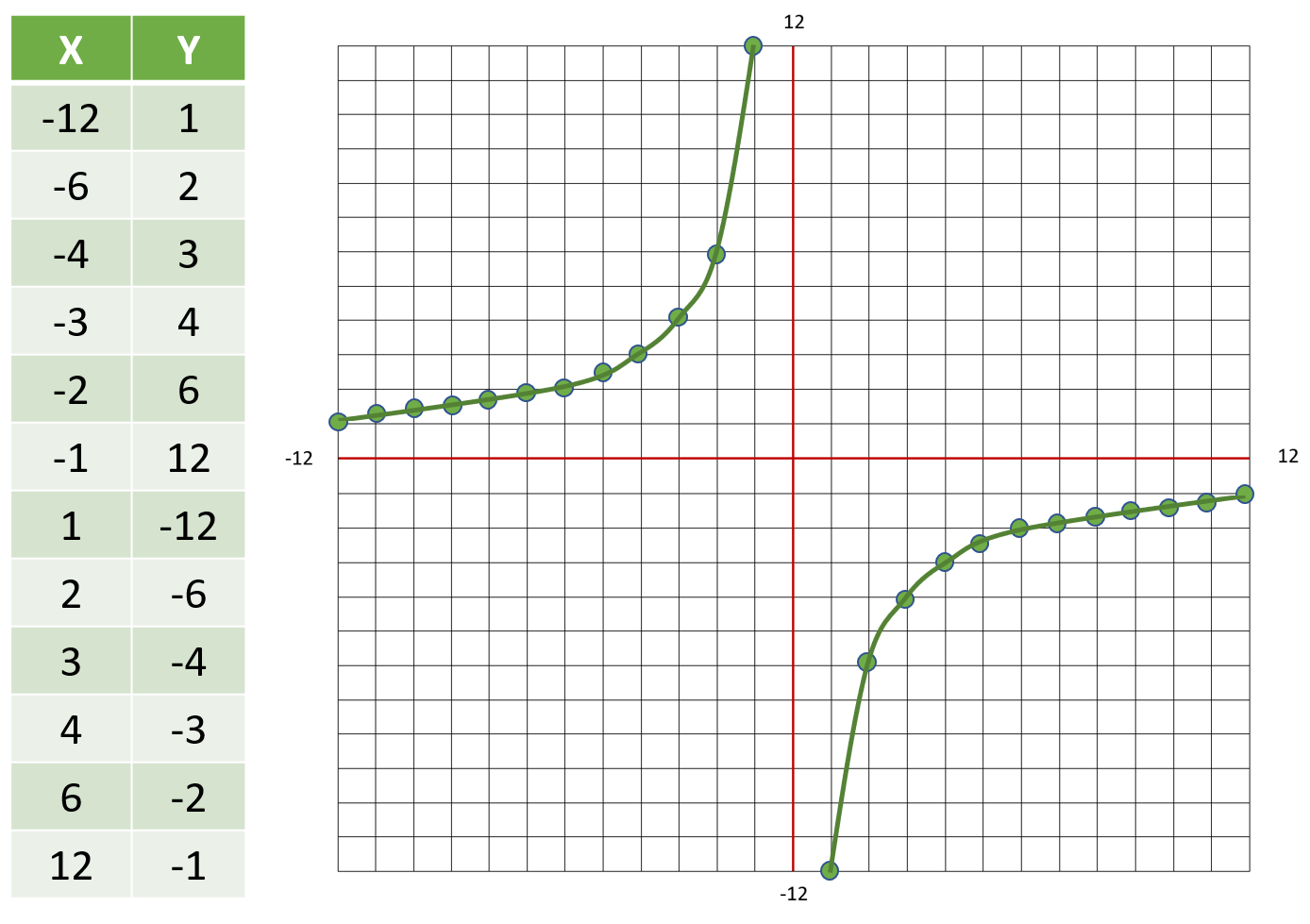Hyperbola table of values and graph